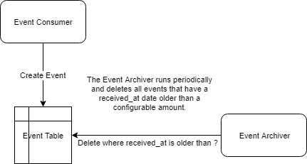 consuming_service_archiver
