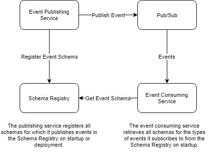 schema_registry